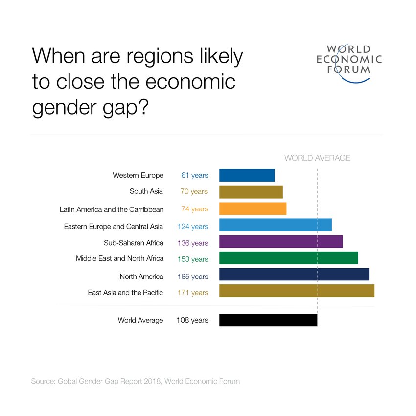 A bar graph showing when global regions are likely to lose the economic gender gap.