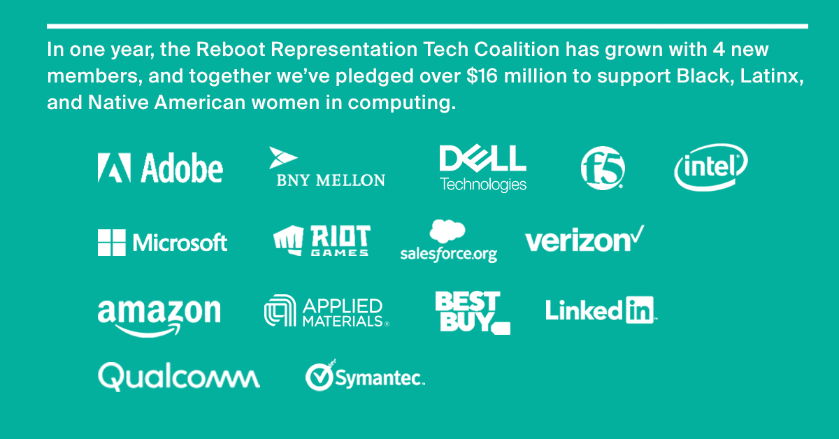 In one year, the Reboot Representation Tech coalition has grown with 4 new members, and together we've pledged over $16 million to support black, latinx, and native american women in computing