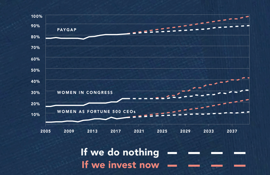 A chart showing how long it will take to reach key benchmarks in gender equality with and without investment