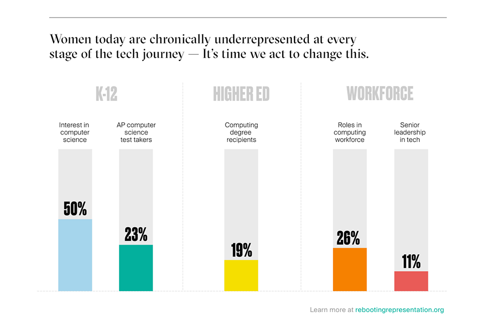 A bar chart showing representation of women at every stage of the tech journey.