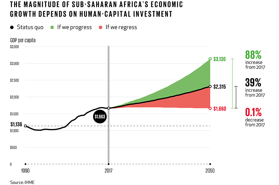 A chart showing sub-saharan Africa's economic growth as a result of Human Capital investment